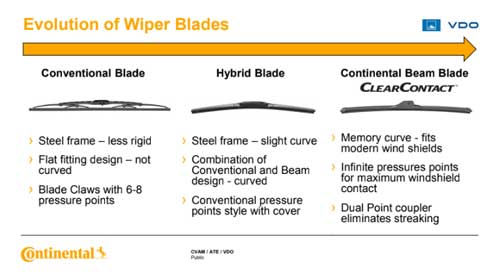 Evolution of Wiper Blades - Continental